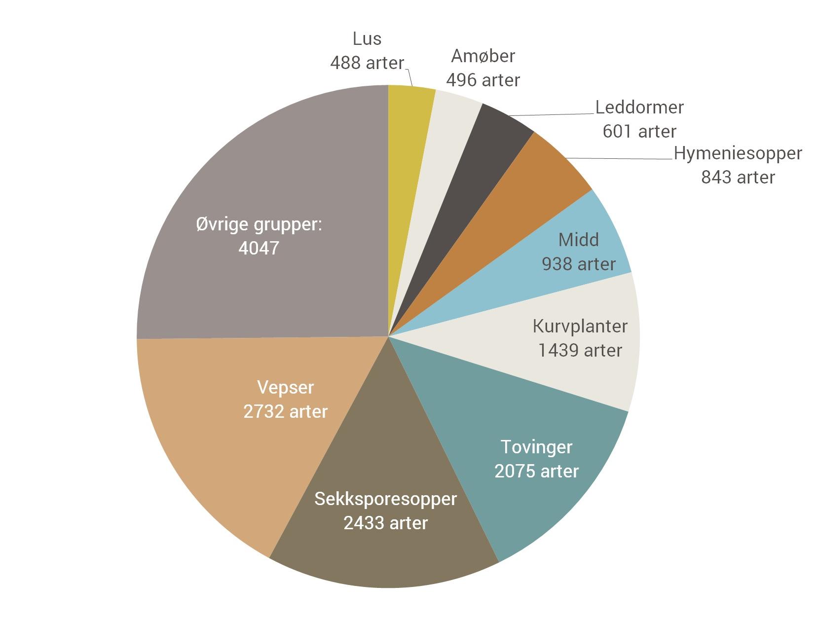 estimert-antall-uoppdagede-arter-i-norge